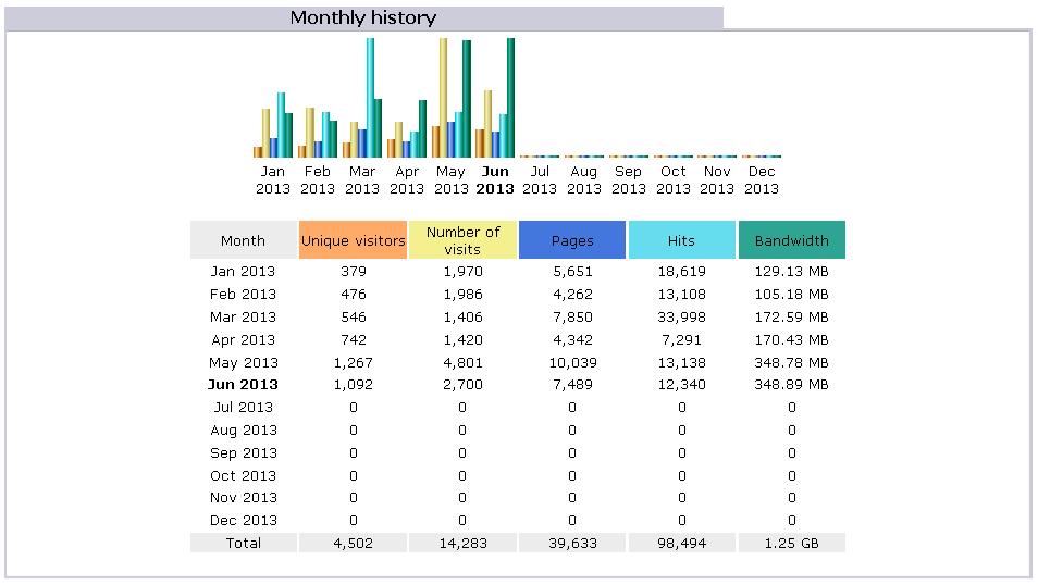 Google Analytics VS Awstats or Webalizer | Binaryone - Part 4